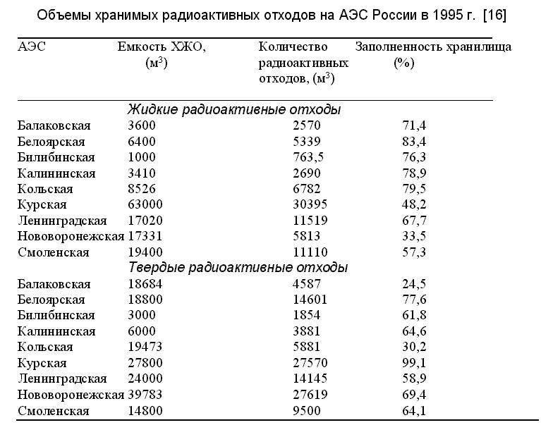 таблицей в крупные аэс россии