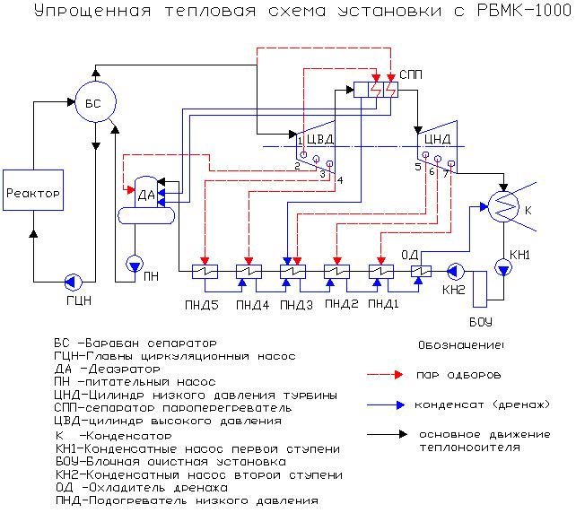 тепловой схемы АЭС.